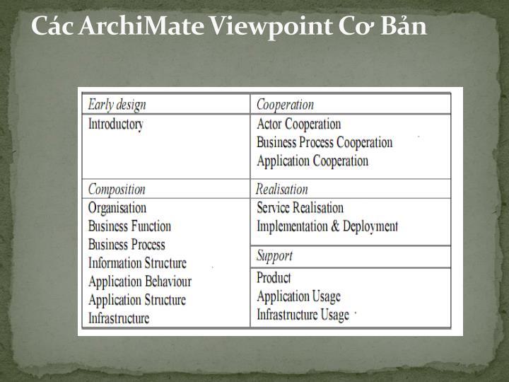 Các ArchiMate Viewpoint Cơ Bản