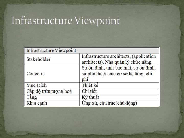 Infrastructure Viewpoint