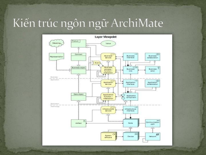 Kiến trúc ngôn ngữ ArchiMate