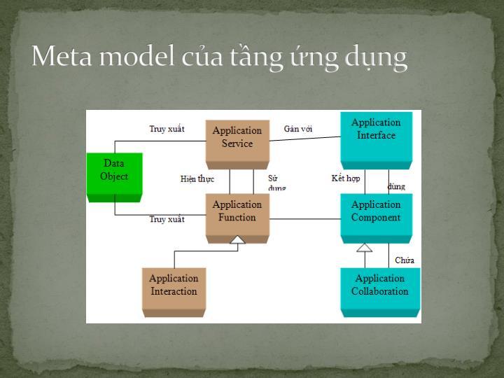 Meta model của tầng ứng dụng