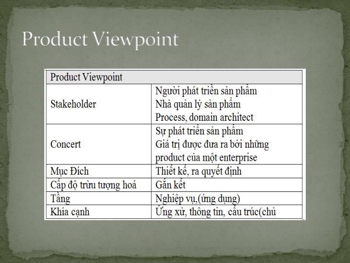 Product Viewpoint