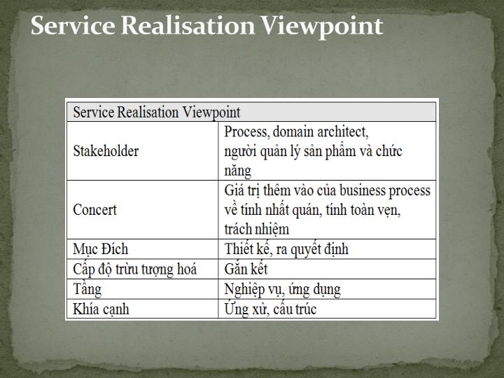 Service Realisation Viewpoint