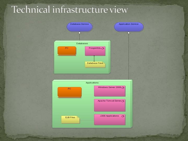 Technical infrastructure view