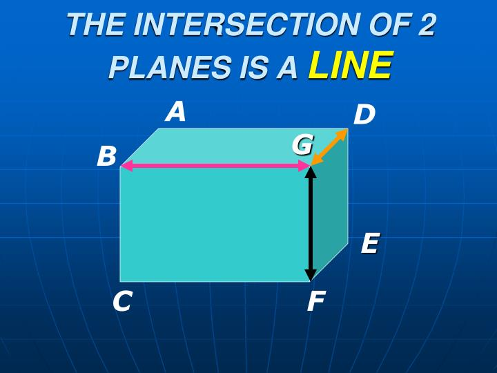 THE INTERSECTION OF 2 PLANES IS A