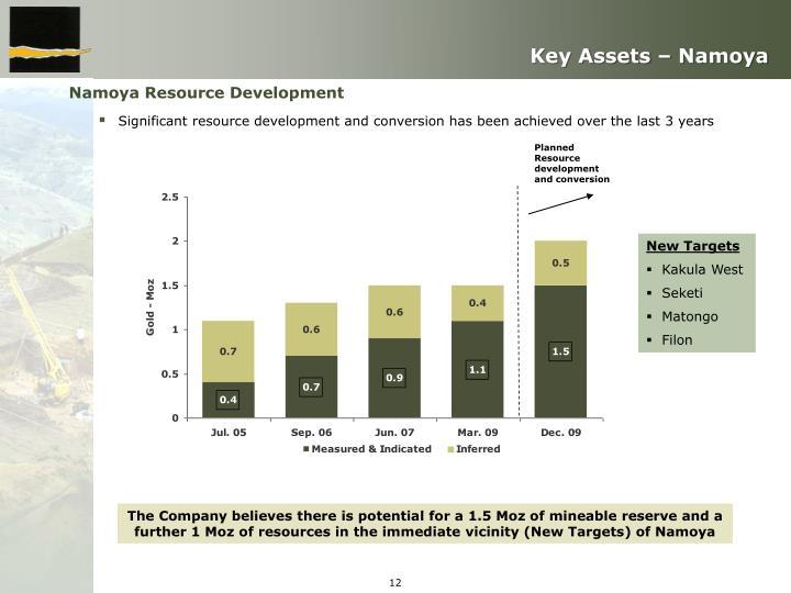 Key Assets – Namoya