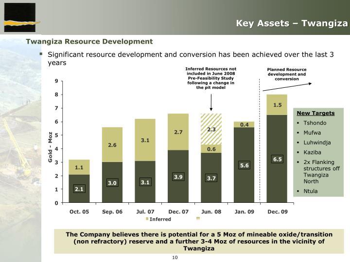 Key Assets – Twangiza