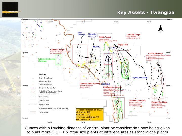 Key Assets -