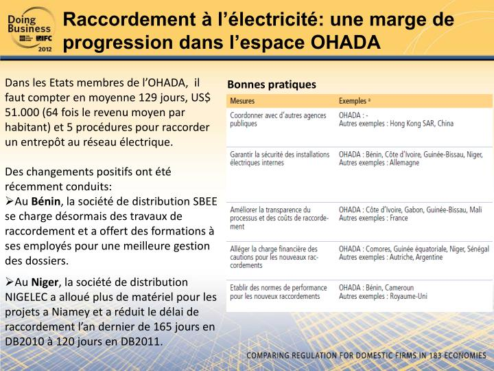 Raccordement à l'électricité: une marge de progression dans l'espace OHADA