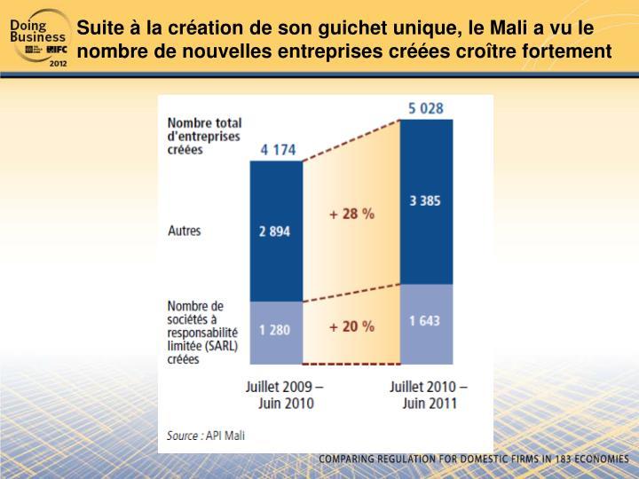 Suite à la création de son guichet unique, le Mali a vu le nombre de nouvelles entreprises créées croître fortement