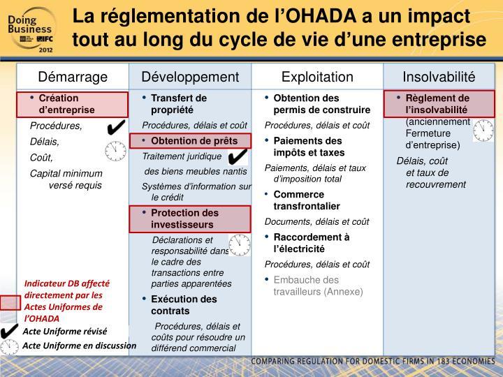 La réglementation de l'OHADA a un impact tout au long du cycle de vie d'une entreprise