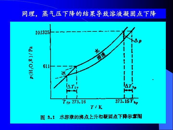 同理,蒸气压下降的结果导致溶液凝固点下降