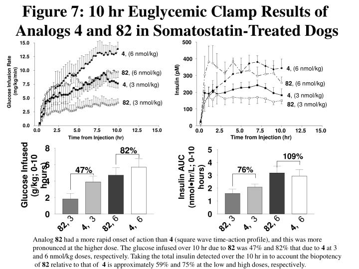 Figure 7: 10 hr Euglycemic Clamp Results of