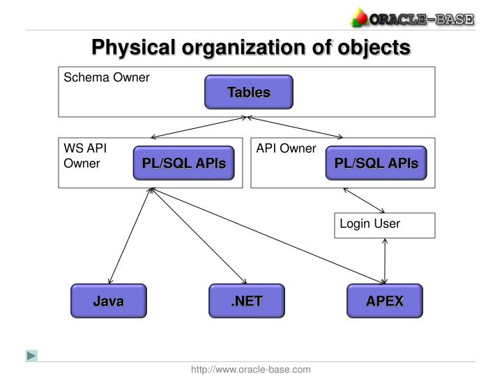 Physical organization of objects