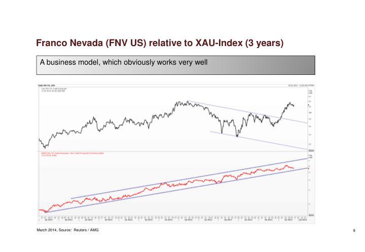 Franco Nevada (FNV US) relative