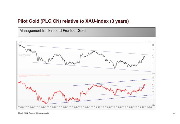 Pilot Gold (PLG CN) relative