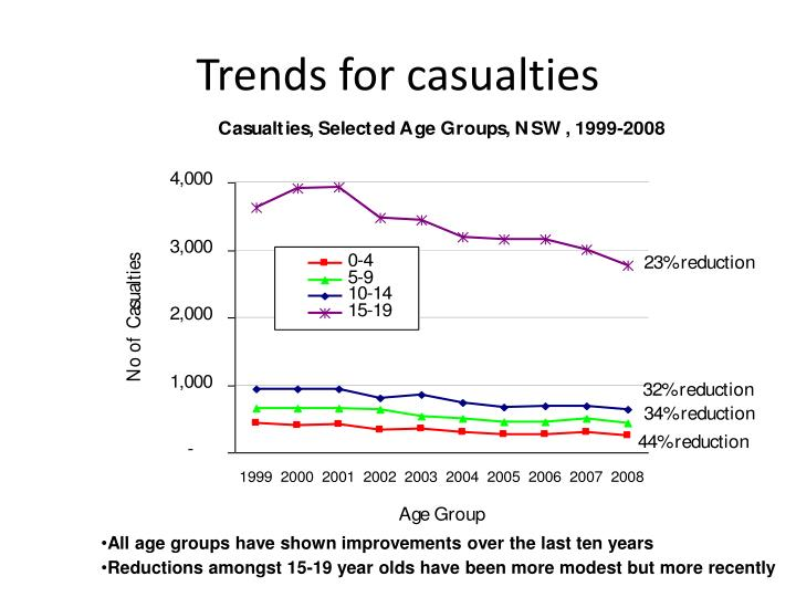 Trends for casualties