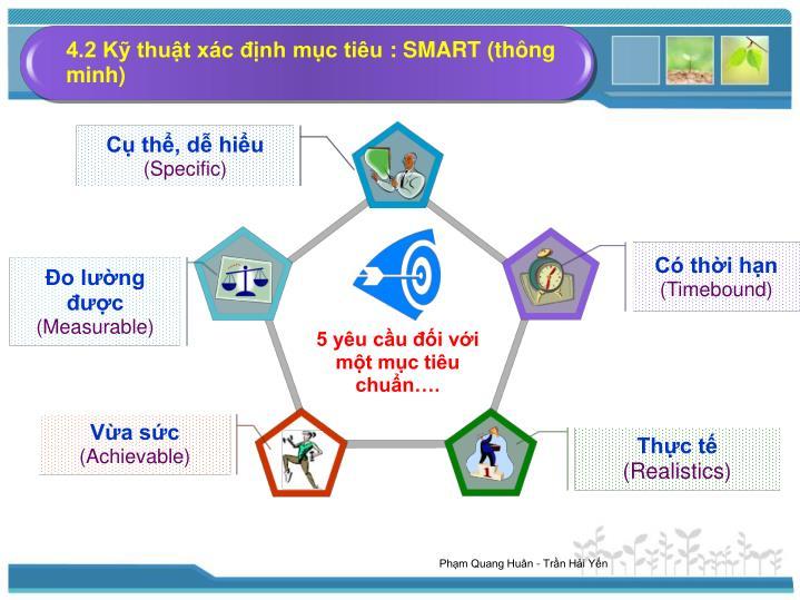 4.2 Kỹ thuật xác định mục tiêu: SMART (thông minh)