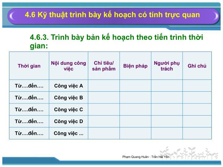 4.6 Kỹ thuật trình bày kế hoạch có tính trực quan
