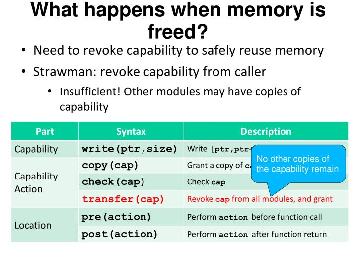 What happens when memory is freed?