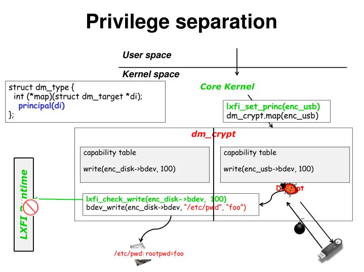 Privilege separation