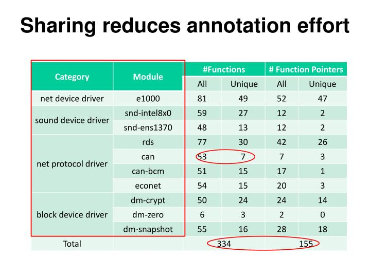 Sharing reduces annotation effort