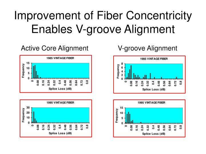 Improvement of Fiber Concentricity