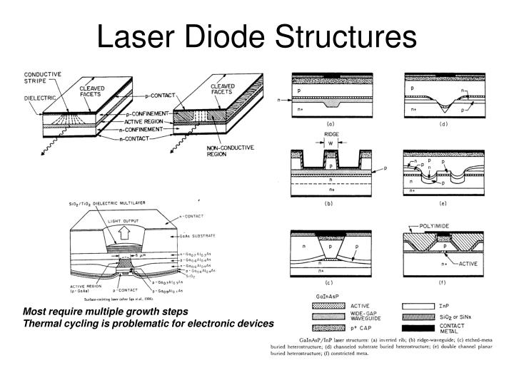 Laser Diode Structures