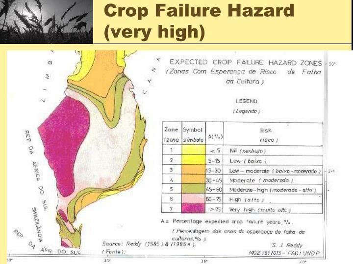Crop Failure Hazard (very high)