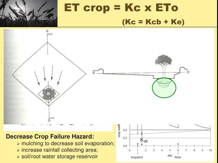 ET crop = Kc x ETo
