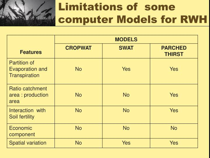 Limitations of  some computer Models for RWH