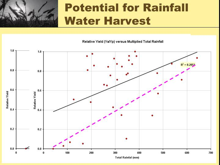 Potential for Rainfall Water Harvest