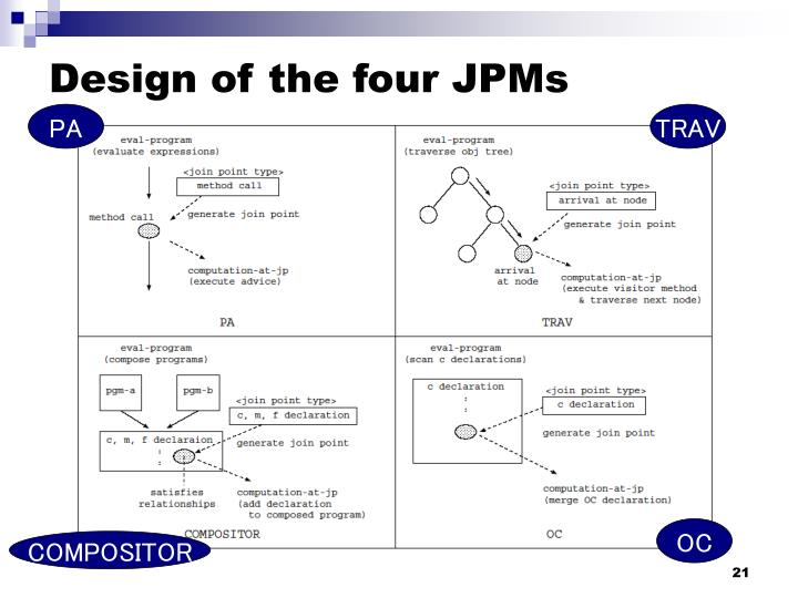 Design of the four JPMs