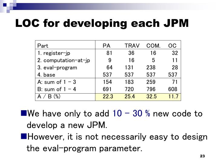 LOC for developing each JPM
