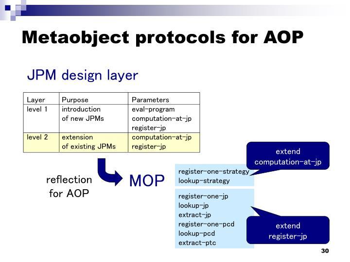 Metaobject protocols for AOP