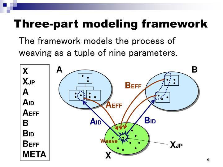 Three-part modeling framework