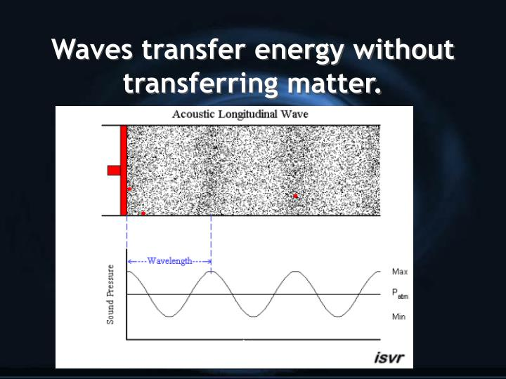 Waves transfer energy without transferring matter.