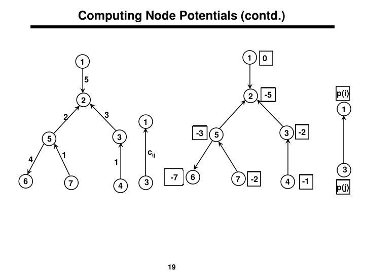 Computing Node Potentials (contd.)