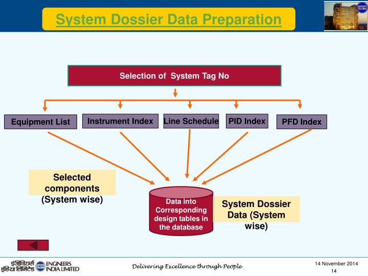 System Dossier Data Preparation