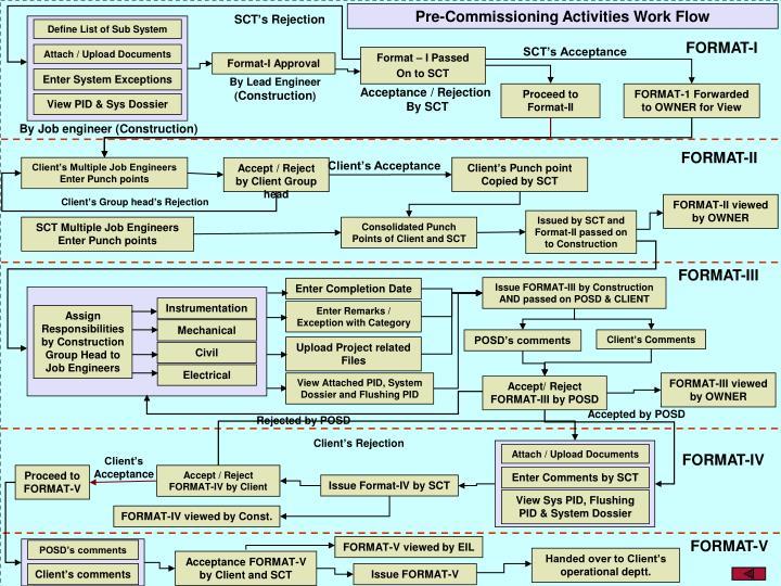 Pre-Commissioning Activities Work Flow
