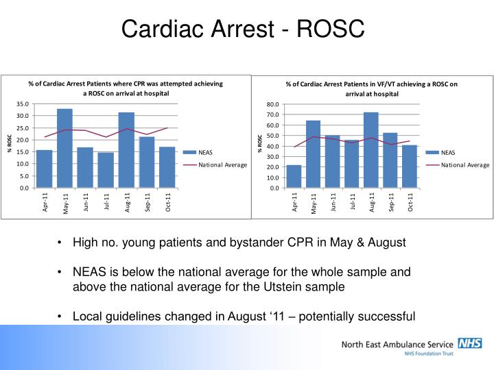 Cardiac Arrest - ROSC