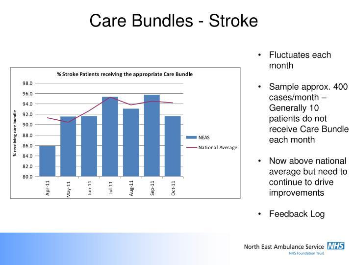Care Bundles - Stroke
