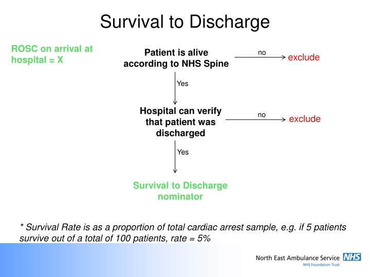 Survival to Discharge