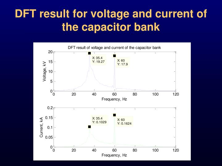DFT result for voltage and current of the capacitor bank