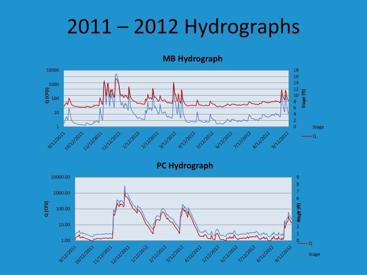 2011 – 2012 Hydrographs