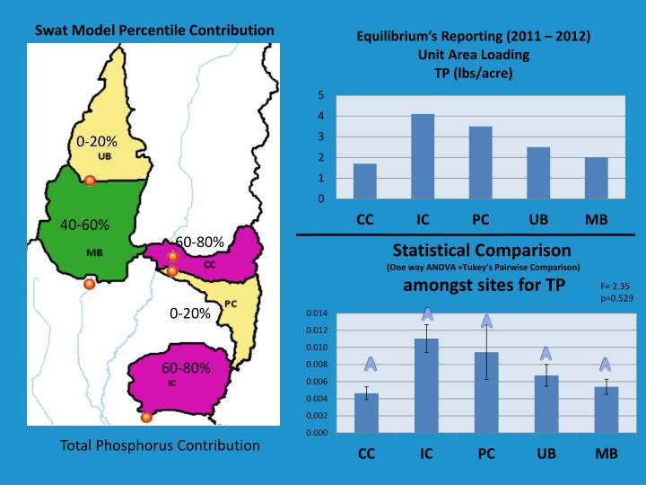 Swat Model Percentile Contribution