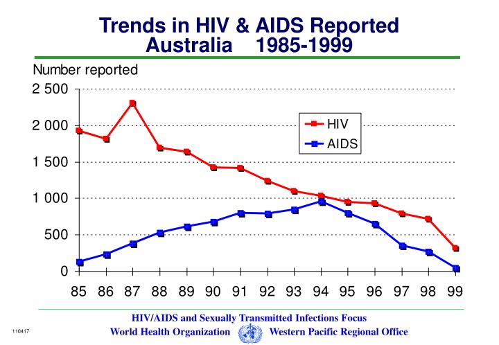 Trends in HIV & AIDS Reported