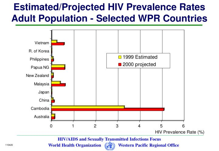 Estimated/Projected HIV Prevalence Rates