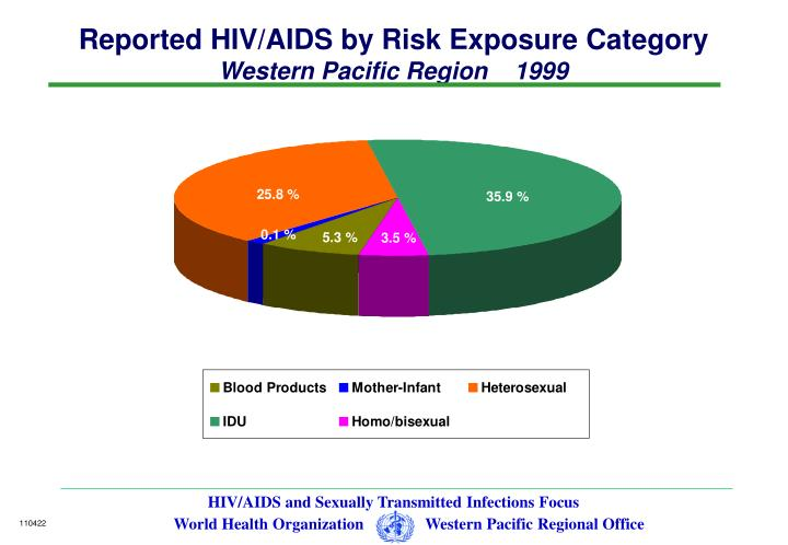 Reported HIV/AIDS by Risk Exposure Category