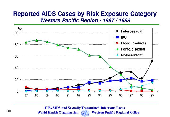 Reported AIDS Cases by Risk Exposure Category
