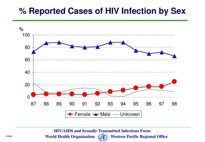 % Reported Cases of HIV Infection by Sex